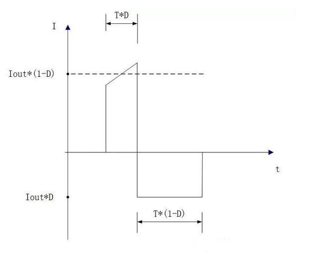 相反,如果正弦波形的波峰,波谷两端被削平,而使波形成为方形,则晶振